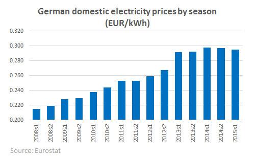 german prices