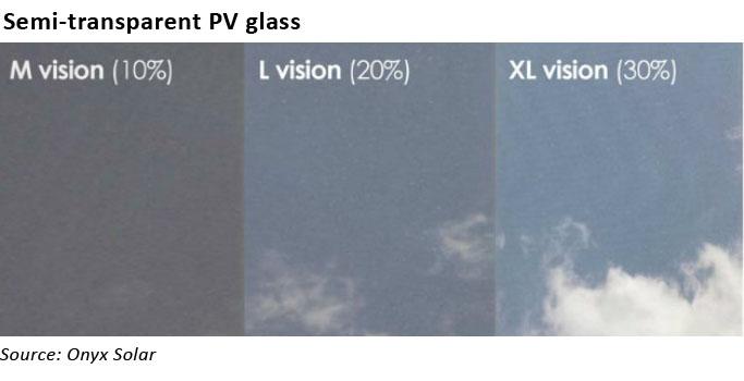 transparent solar pv