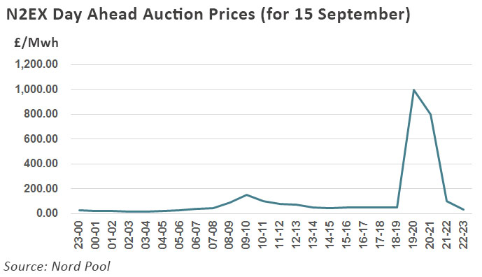 day ahead auction
