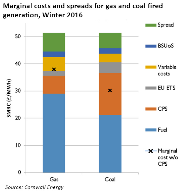 thermal generation costs