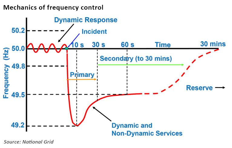 enhanced frequency response
