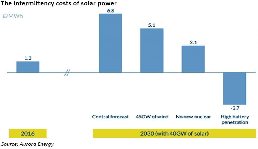 cost of solar intermittency