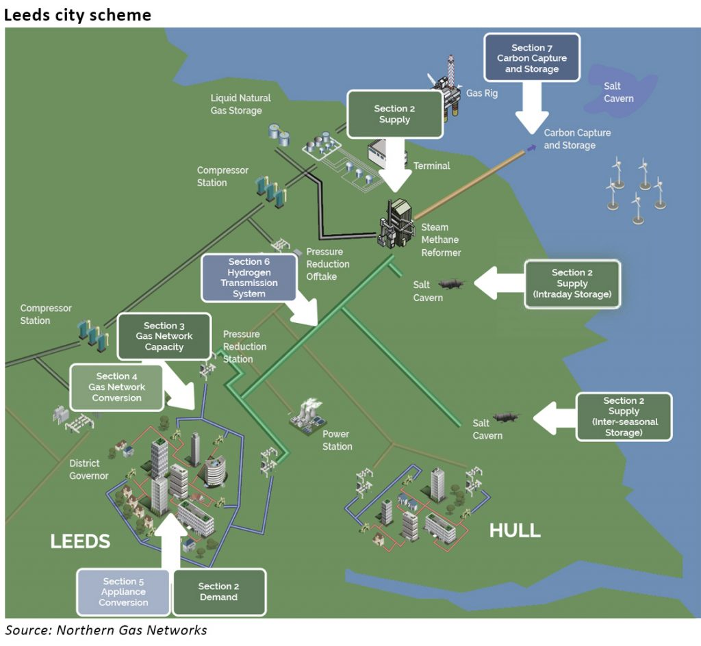 hydrogen city
