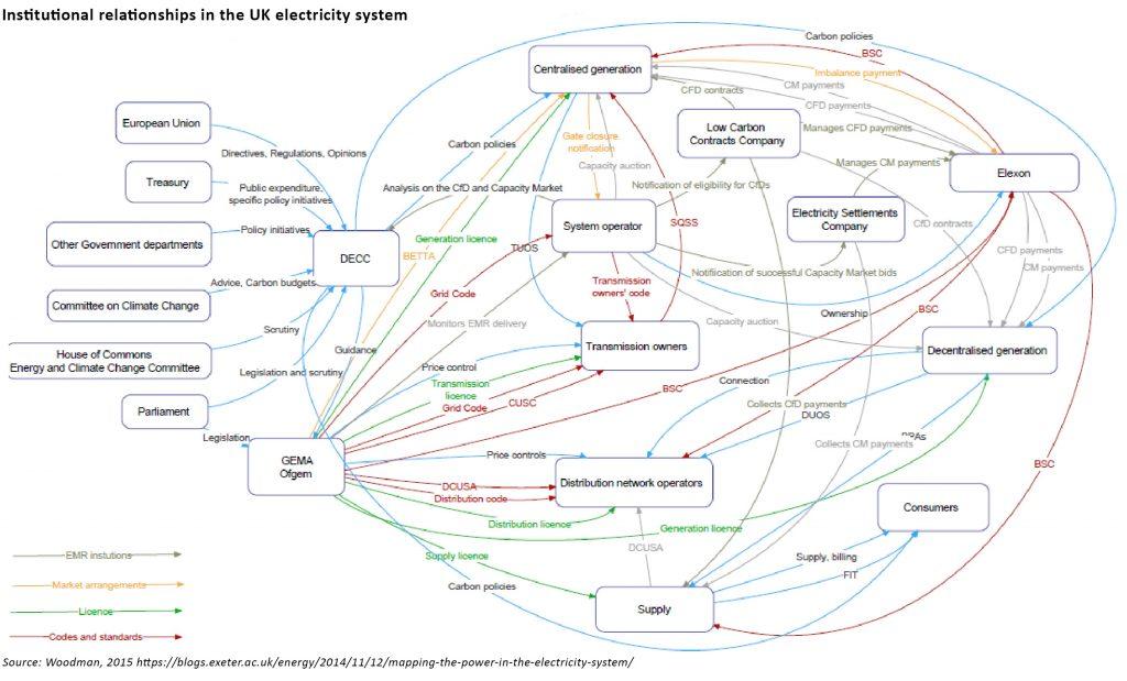 UK electricity system