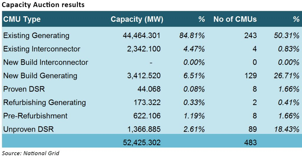 Capacity auction results