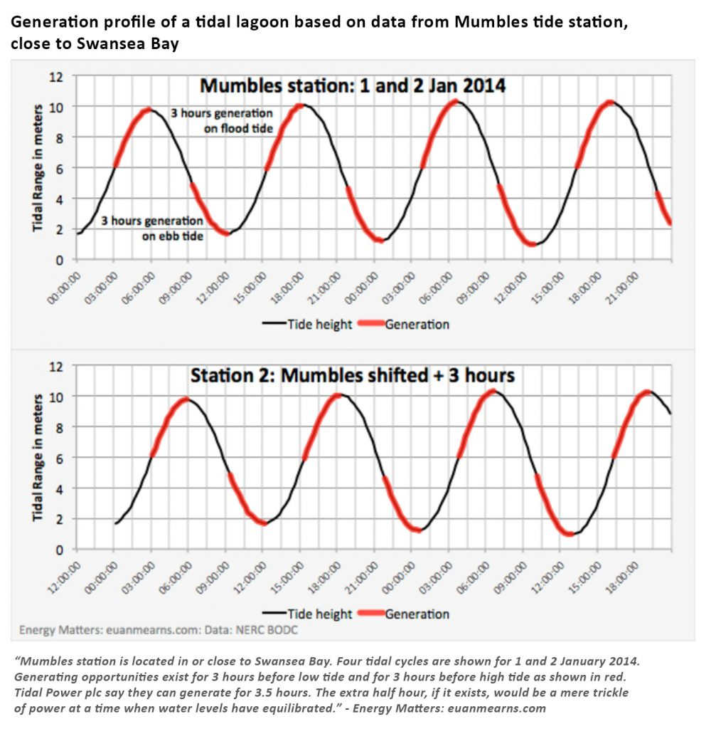 tidal lagoon generation profile