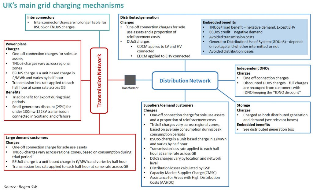 transmission charging