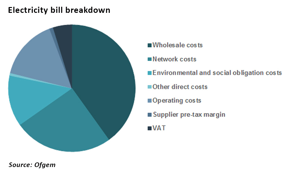 Electricity bills breakdown