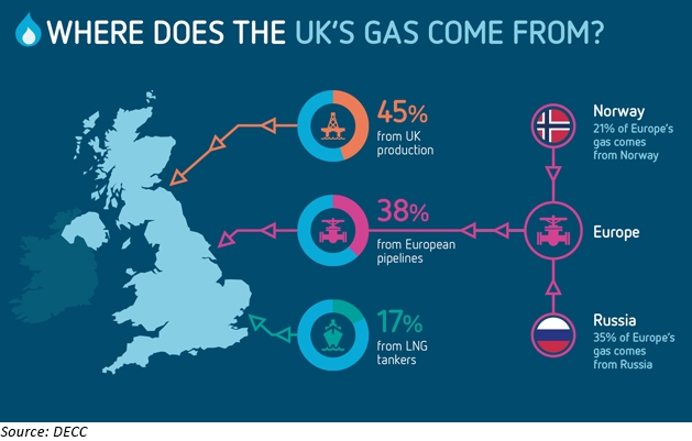 UK gas market