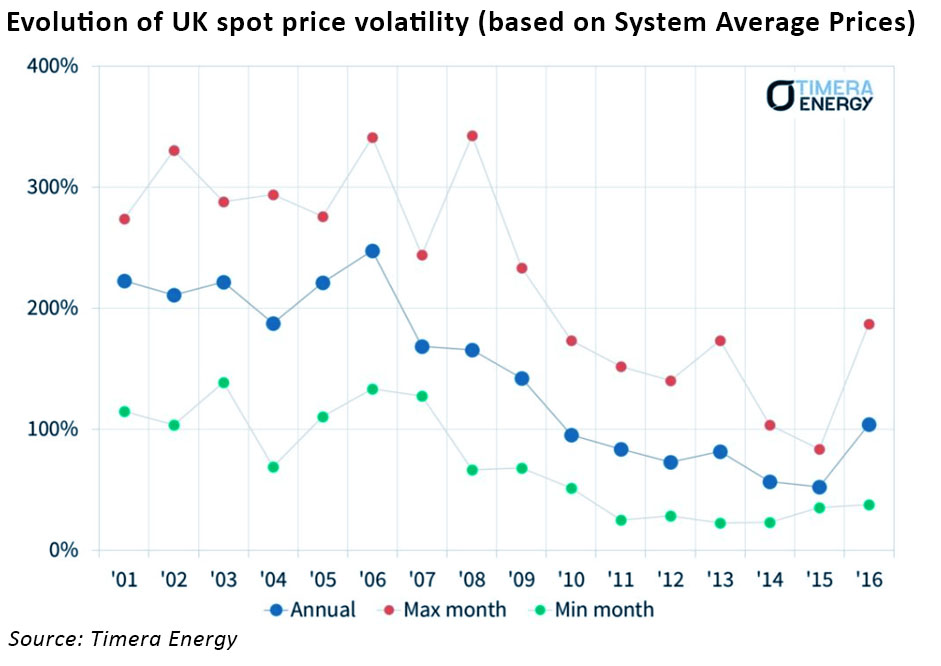 UK gas volatility