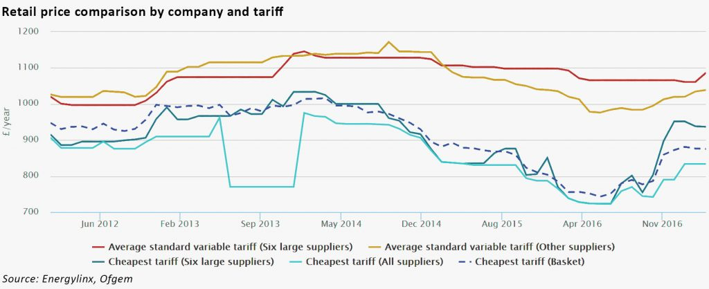 retail tariffs