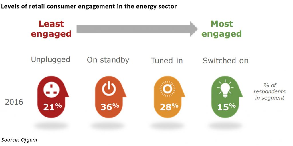 engagement in retail energy markets