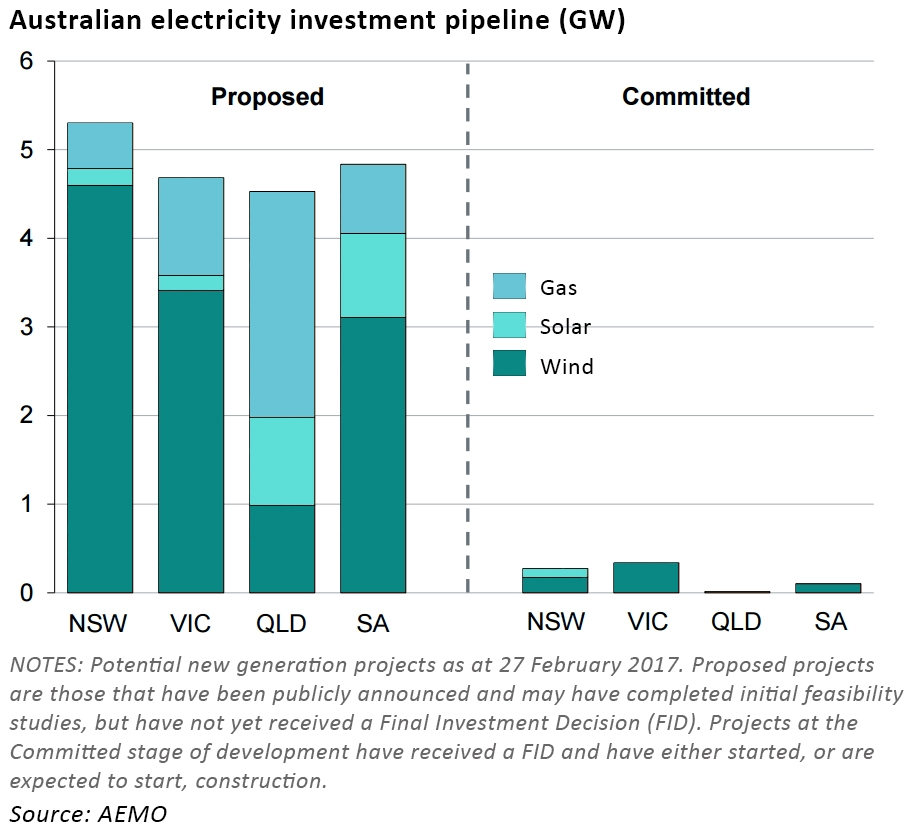 australian electricity market new projects