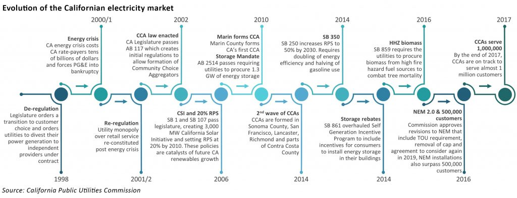 californian electricity market