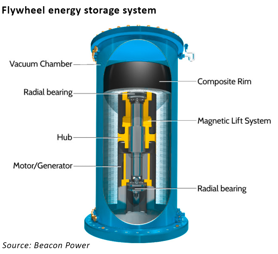 flywheel electricity storage