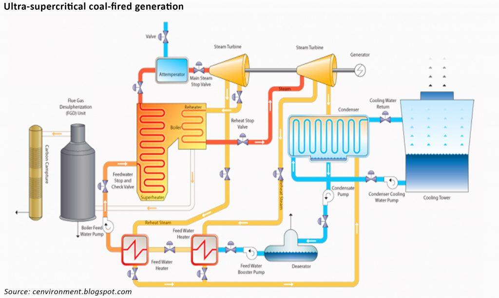 USC coal generation