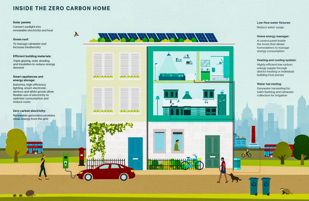 London energy