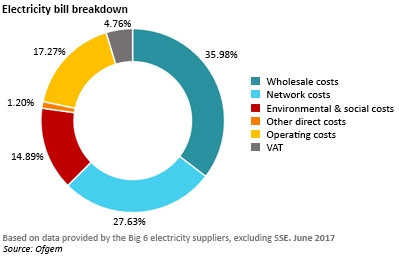 electricity bill breakdown