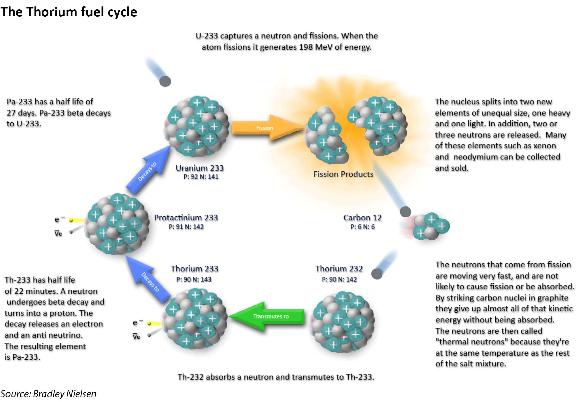 thorium fuel cycle