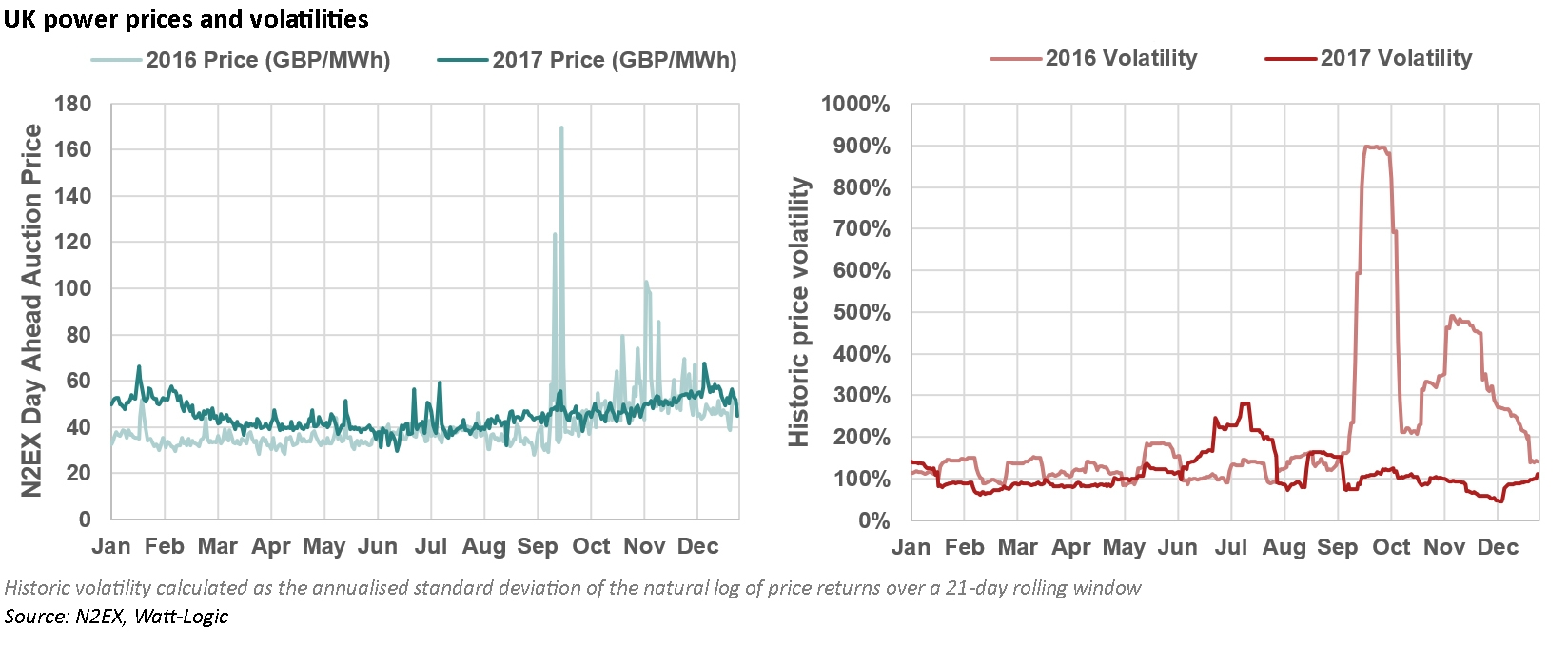 key themes 2018 electricity prices