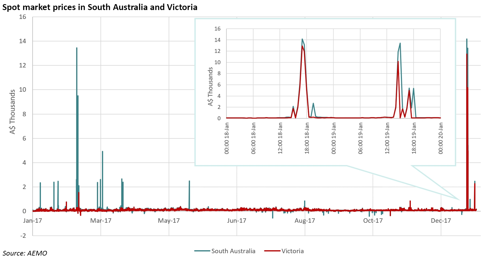 Australian electricity price spike