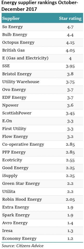 energy retail