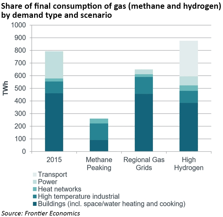 de-carbonisation of heat