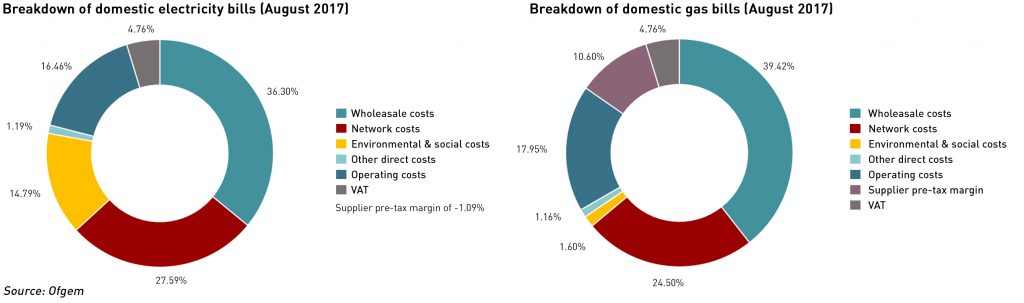 energy bills breakdown