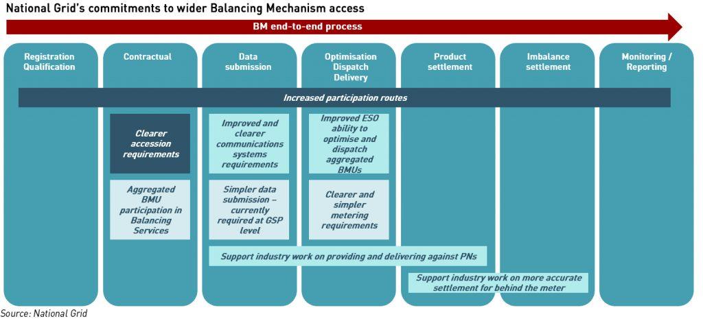 balancing mechanism