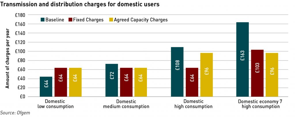network charging reform