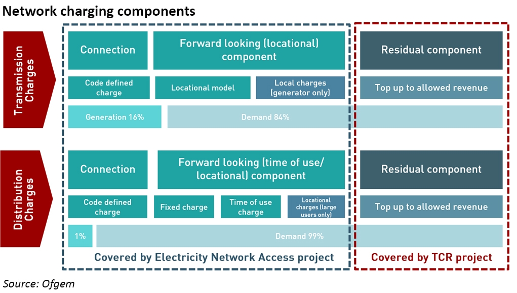 network charging and network access reform